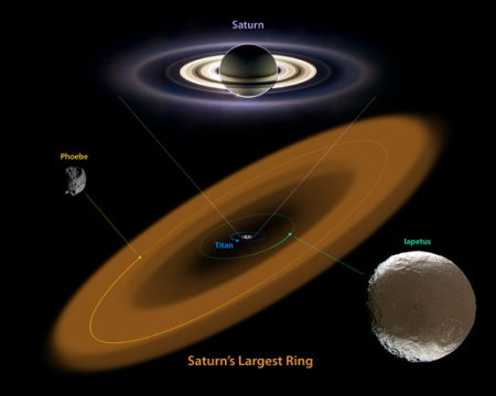 Diagram of Saturn's Largest Ring