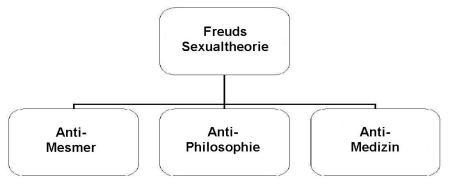 freudssexualtheorie