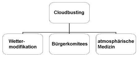 cloudbustnatur