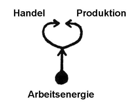 produktionarbeit